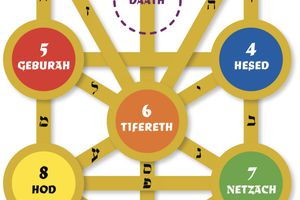 Kabbalah Tree of Life names