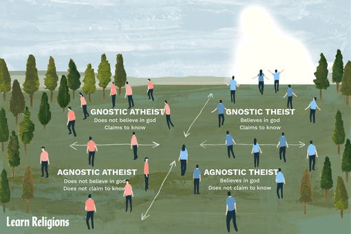 Illustration of agnostic vs. atheist beliefs