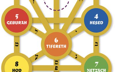 Angels Archangels On The Kabbalah Tree Of Life Melchizedeks returning to the earth field at the end of the cycle, are attempting to correct and rebuild the distorted tree of life back to its correct formula base 12. angels archangels on the kabbalah tree