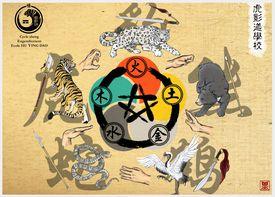 illustration of Sheng/Ke Cycle