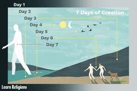 Illustrated depiction of the seven days of creation.