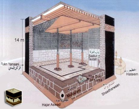 Diagram of the Kaaba: Interior, Exterior of the Kaaba in the Courtyard of the Grand Mosque in Mecca