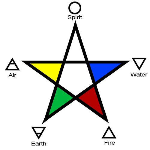 The Five Elements of Fire, Water, Air, Earth, Spirit