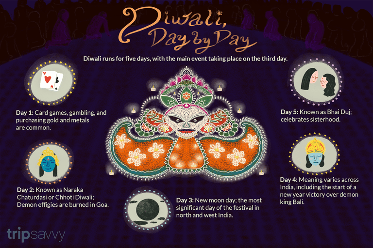 Details of Diwali, day by day