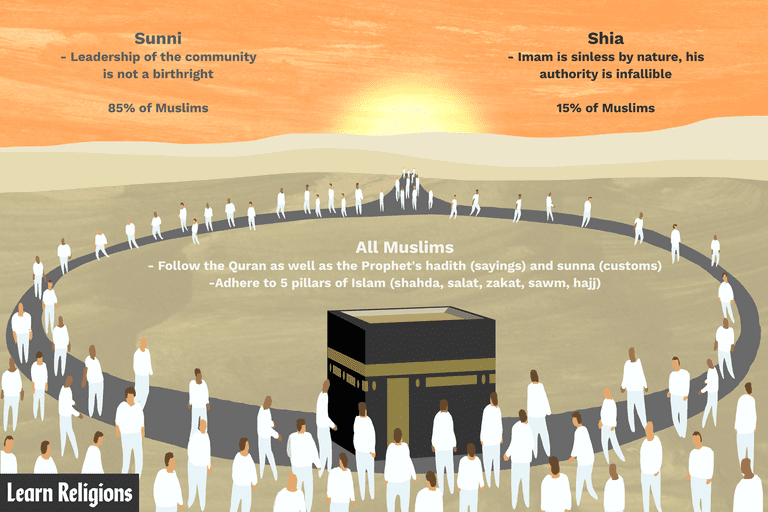 Key differences between Sunni and Shia Muslims