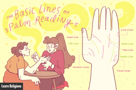 Illustration of the basic lines of palm reading