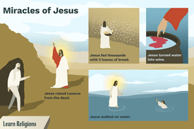 An illustration of four significant miracles of Jesus