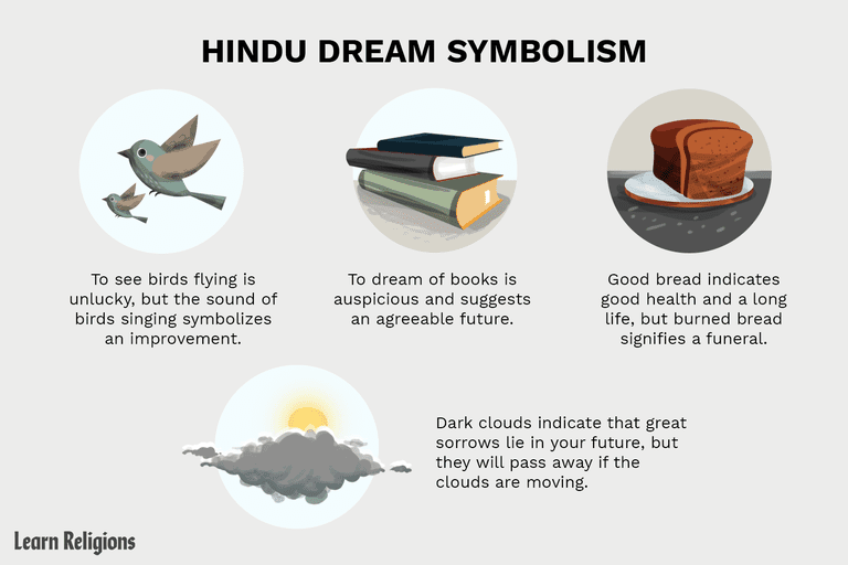 "Illustration titled ""Hindu Dream Symbolism"" with four dream symbols explained."